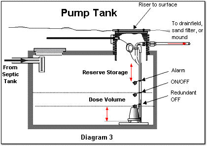 septicpro pump tank sewage pump wiring diagram septic lift pump system diagram little giant pump wiring diagram at creativeand.co