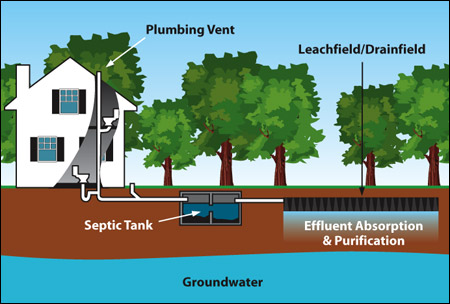 Septicpro Septic Engineering Installation Maintenance In